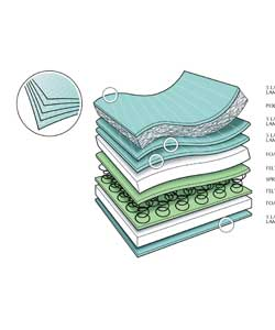 Spring interior mattress with quilted cover, all the foam in this product is made from environmental