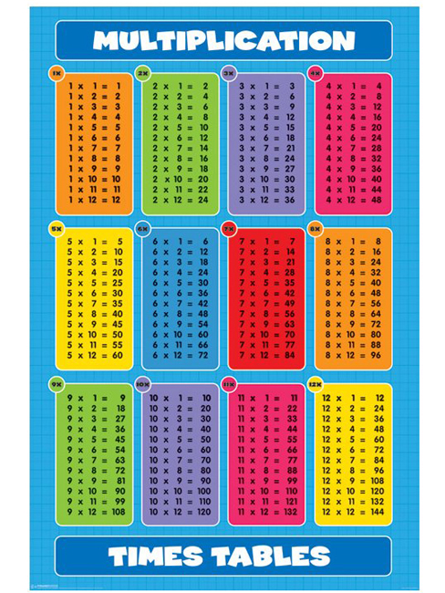 Printable Multiplication Table 1 12 http://www.tattoodonkey.com/free ...